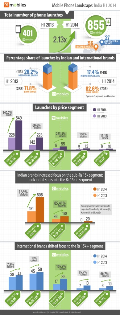 Mobile phone landscape: India H1 2014