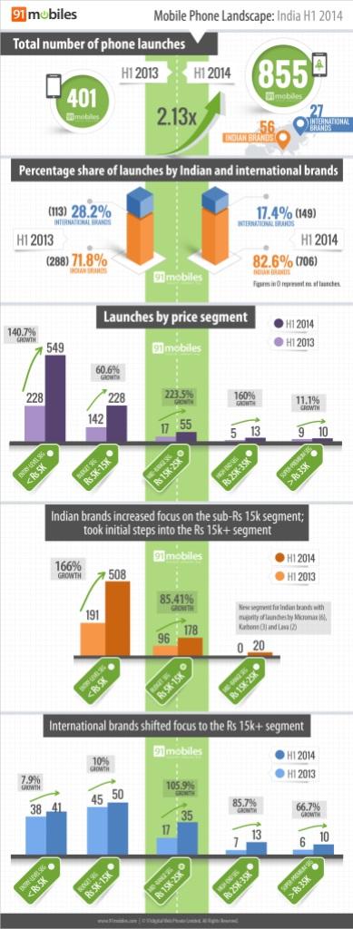 Mobile phone landscape: India H1 2014
