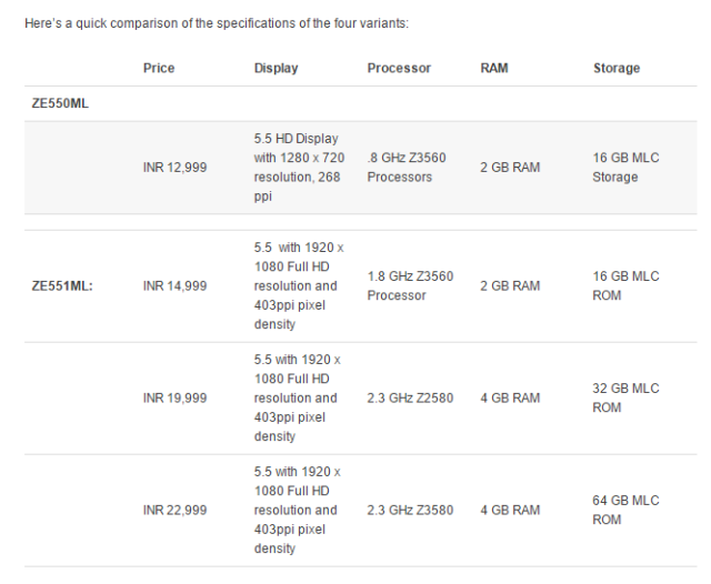 Variants of ZenFone 2 and their prices in India